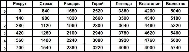 rejting-dota-2