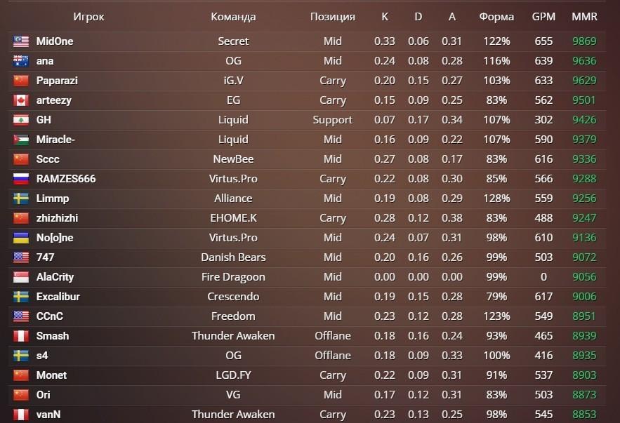 еще картинки рейтинга игроков некоторых толкованиях